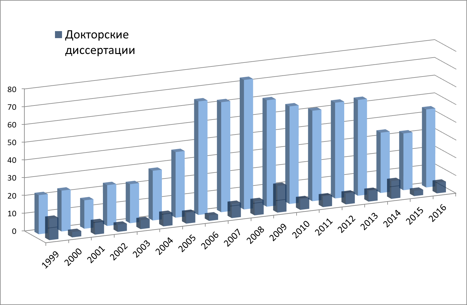 Диссертации защищенные сотрудниками факультета по годам  Защиты диссертаций на физическом факультете МГУ