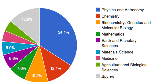 MSU-publs-distribution-science.png
